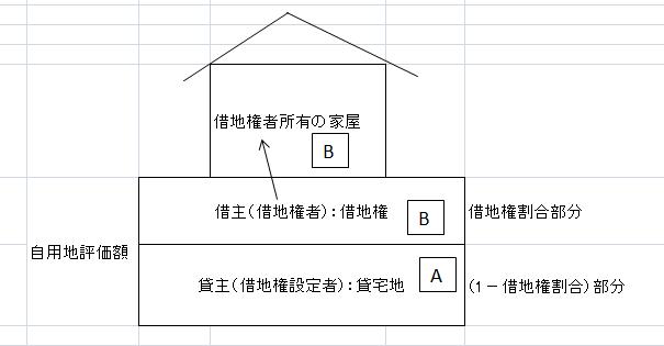 貸宅地と借地権